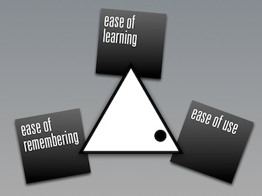a triangular relationship between ease of use,     ease of learning and ease of remembering