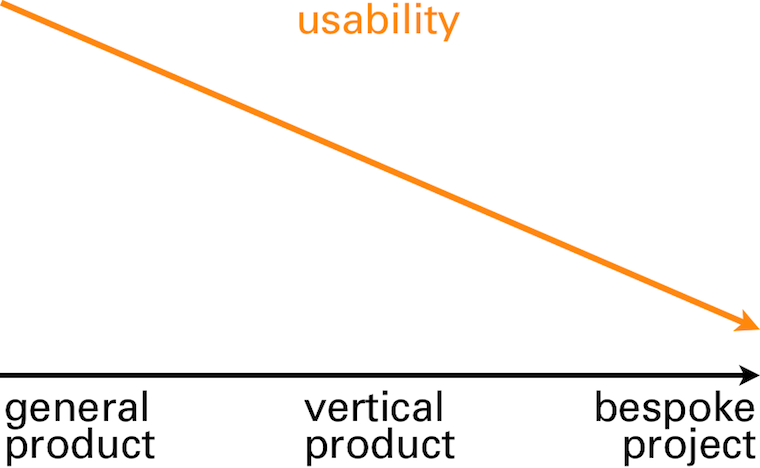 usability ramps down as software gets more specialised