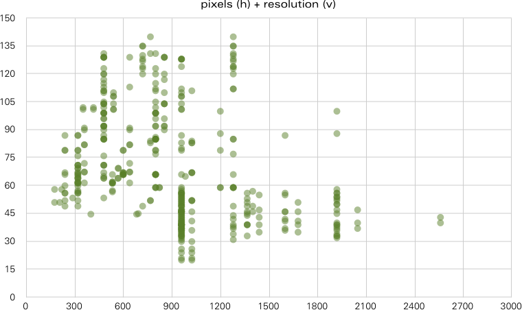 a scatter plot of the datapoints pixels and resolution