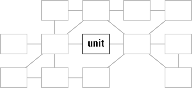 the unit in the service context