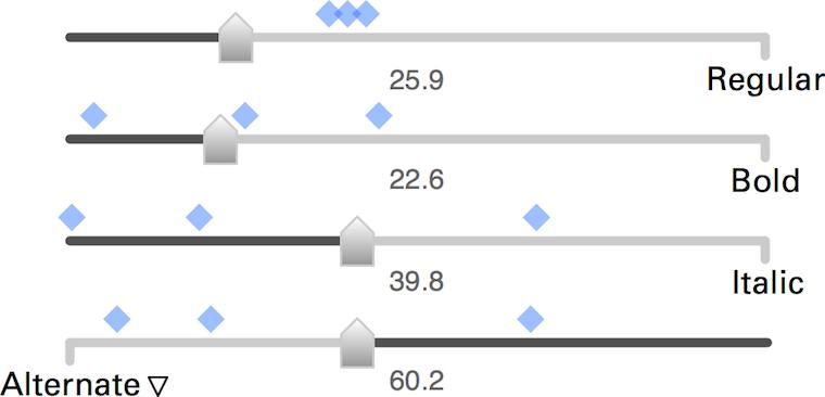 four sliders for mixing fonts, above each slider blue markers, below     each a number equivalent to its setting