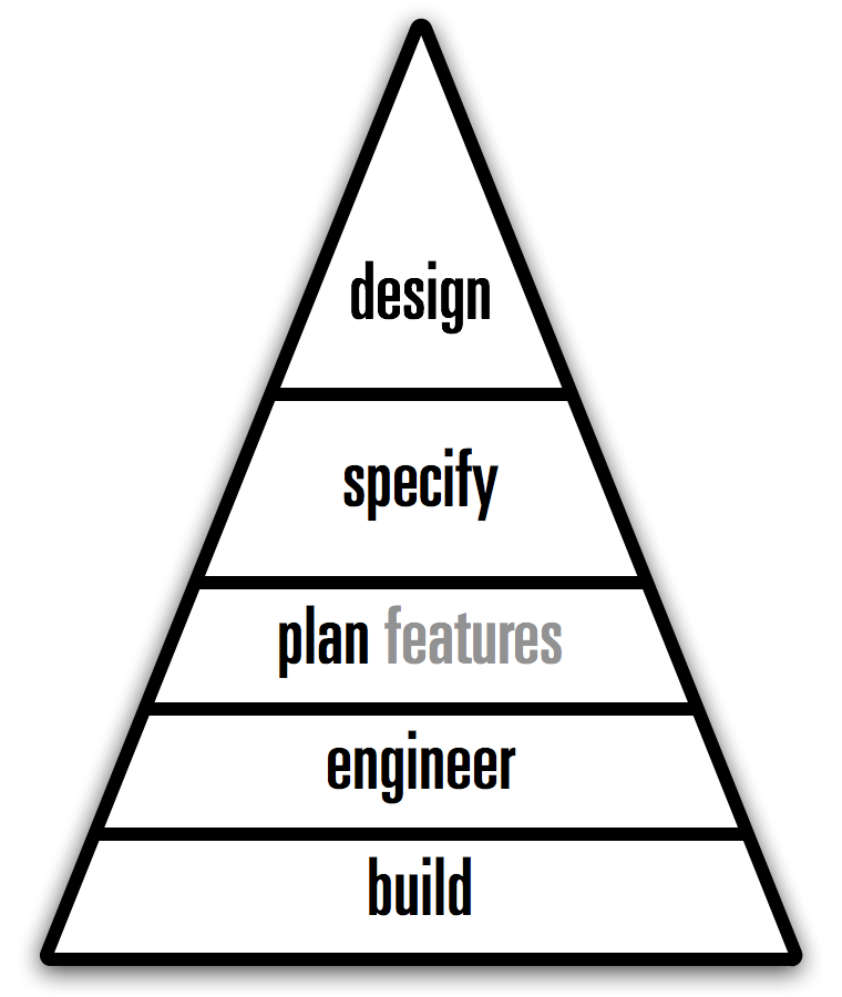 the Maslow hierarchy of software making