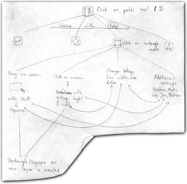 a workflow map